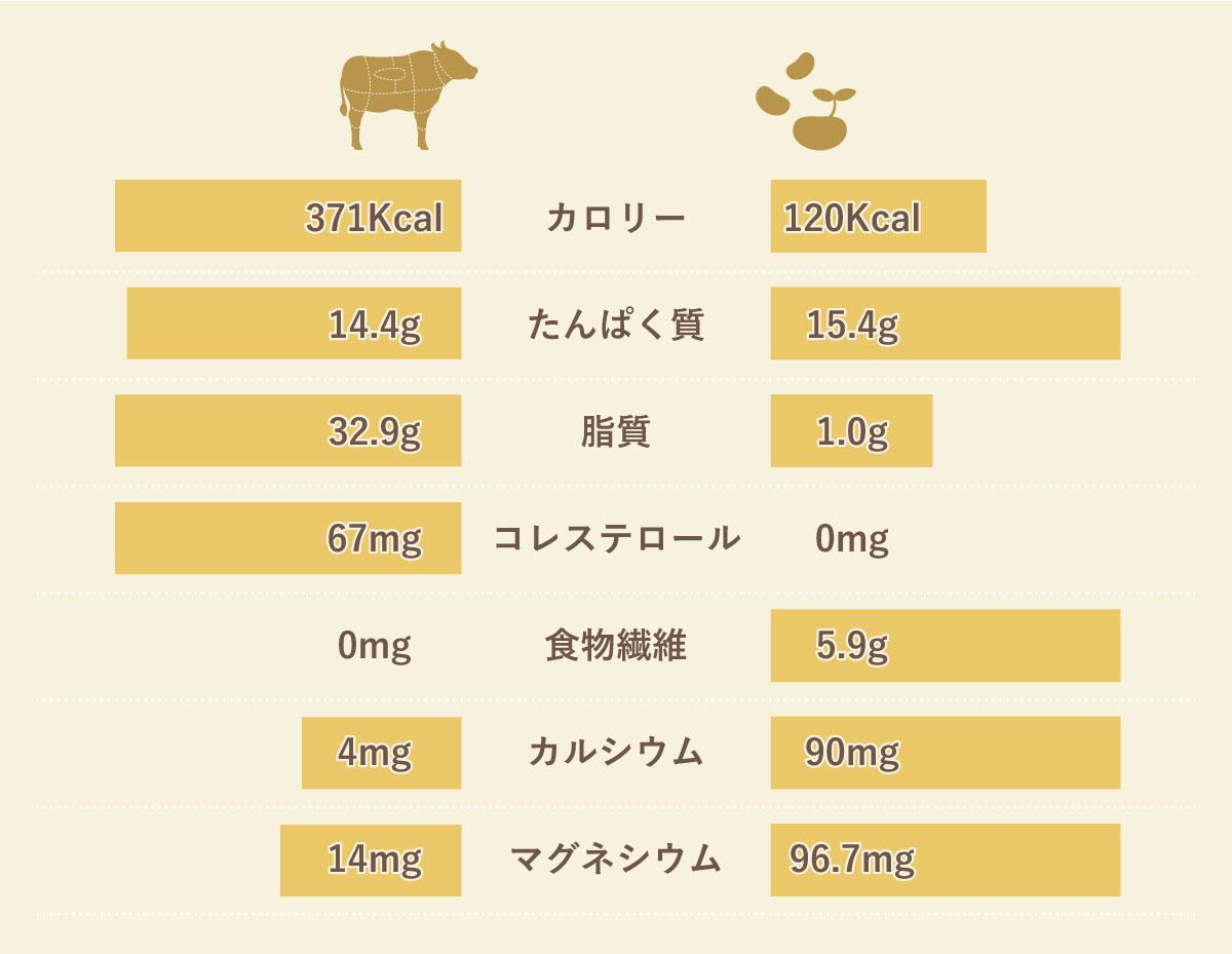 お肉とソミートの栄養比較