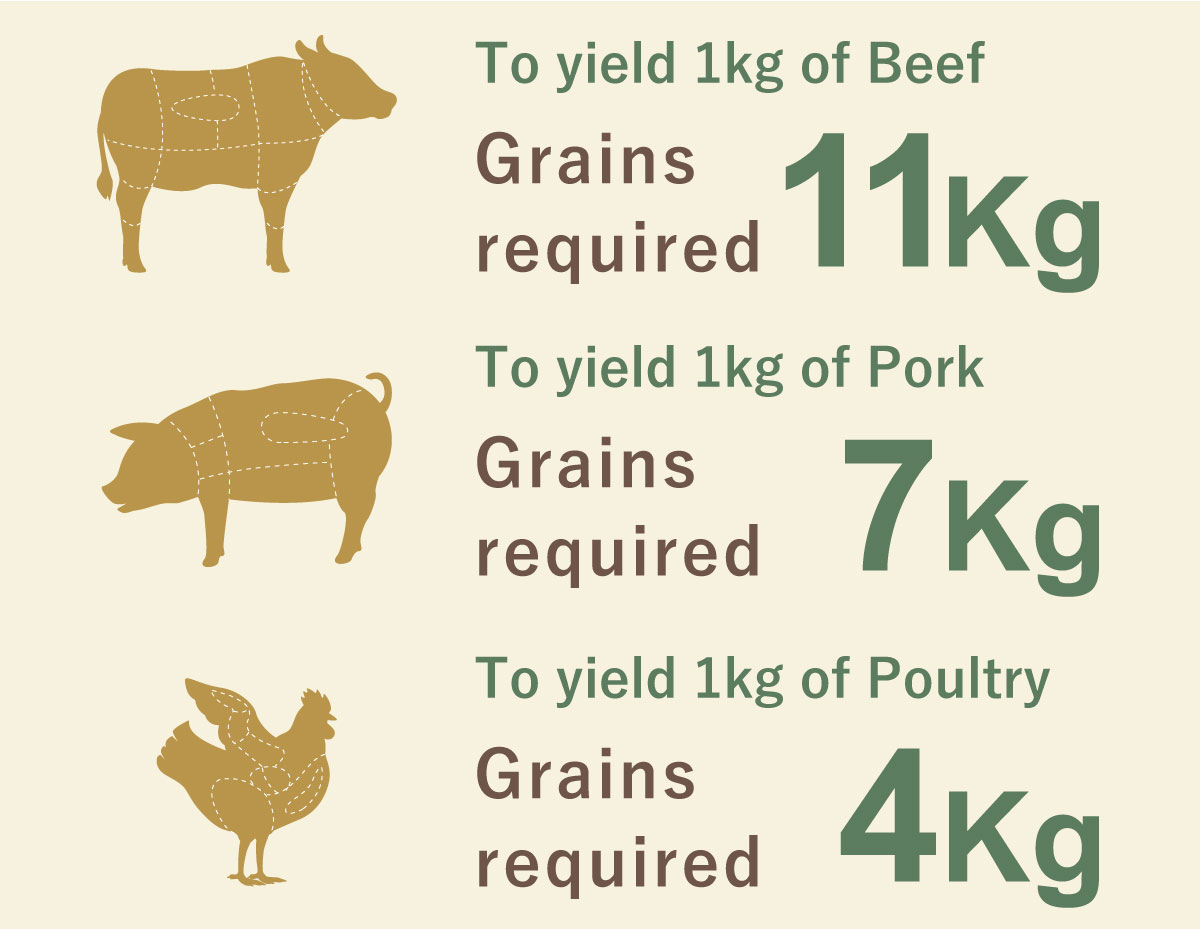 To make meat, you need a large amount of crops.
